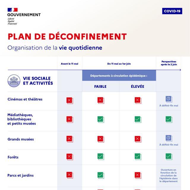 Infographie Déconfinment Part1